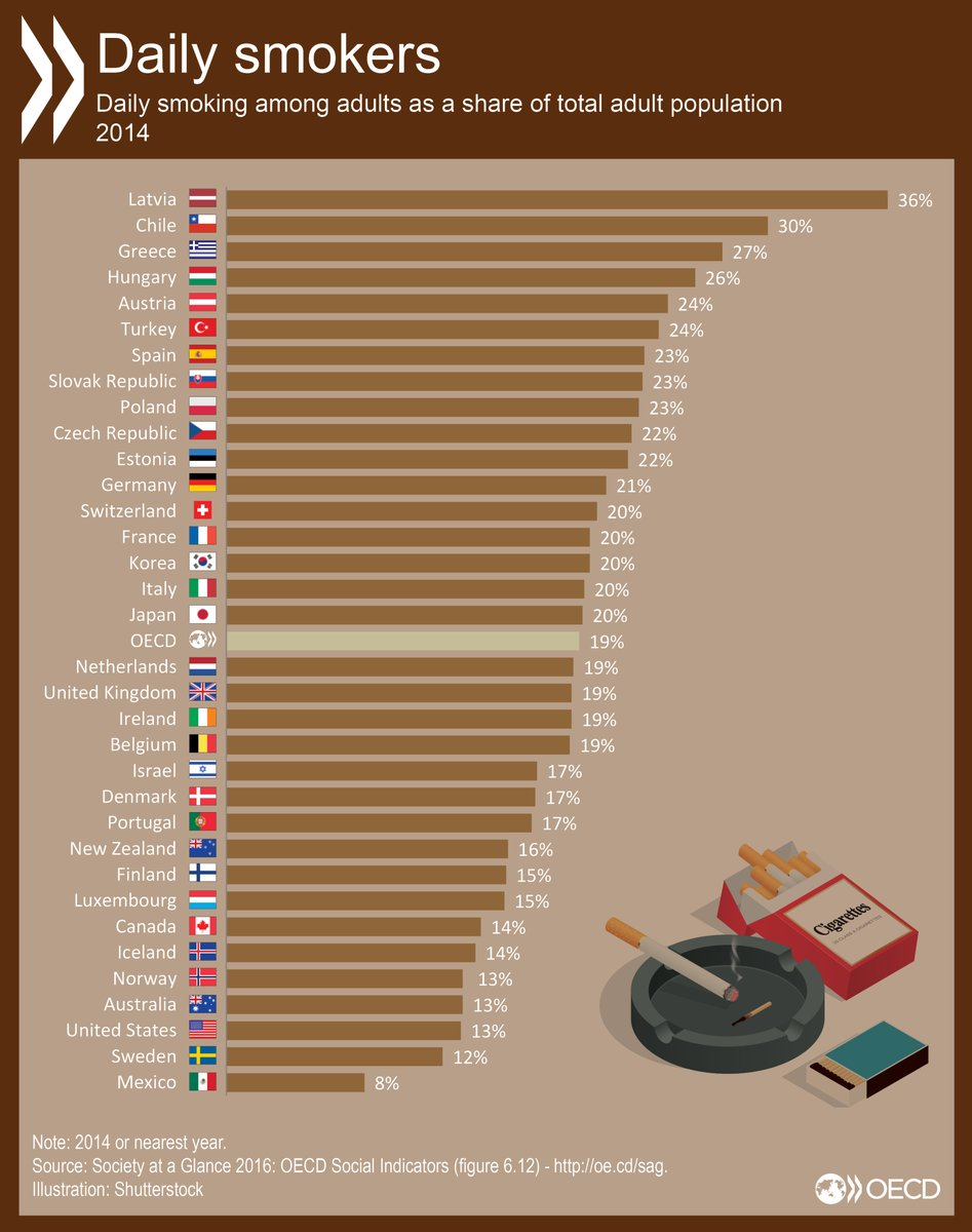percentage-of-smokers-in-oecd-countries