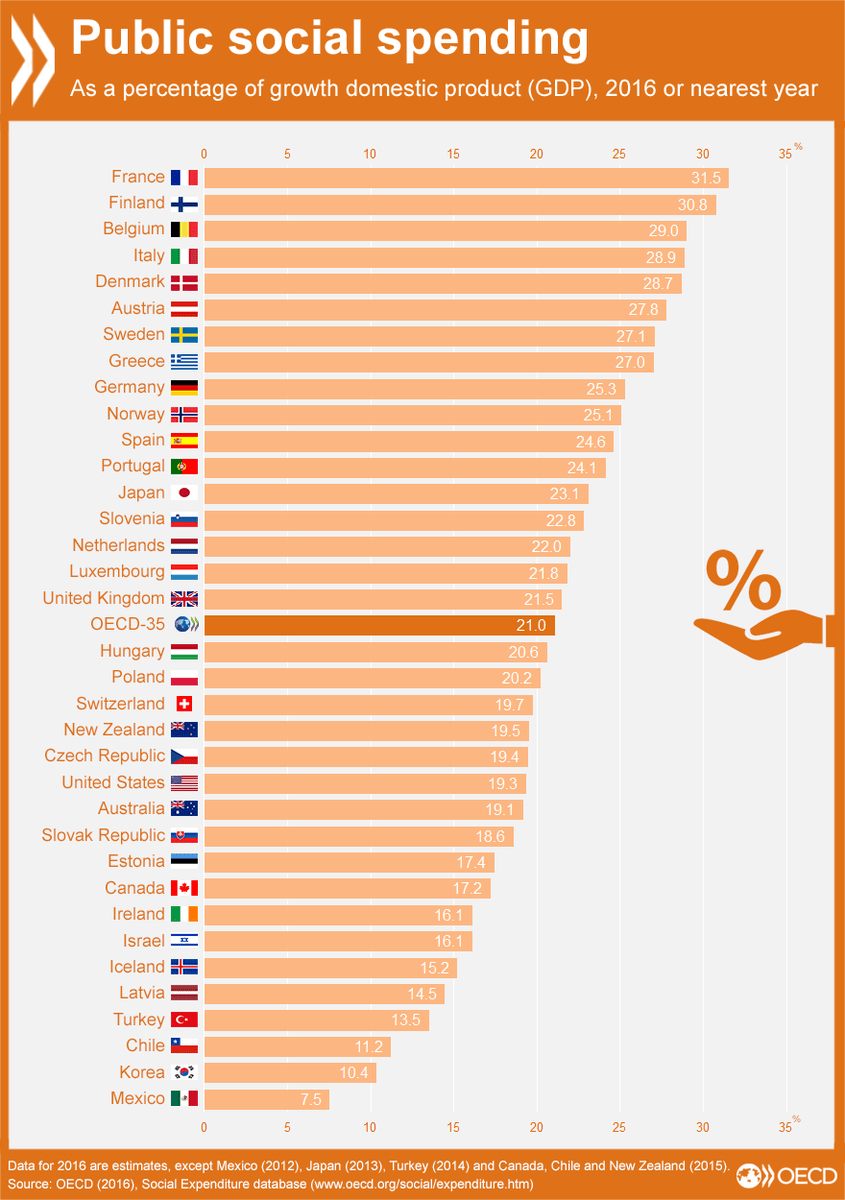 social-spending-across-oecd-countries
