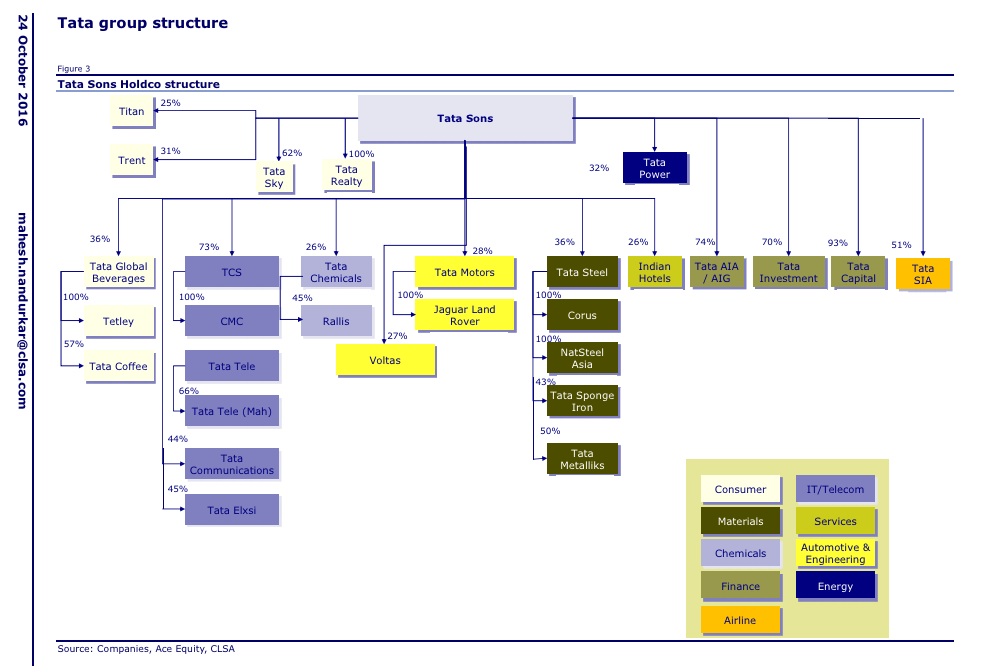 tata-group-structure