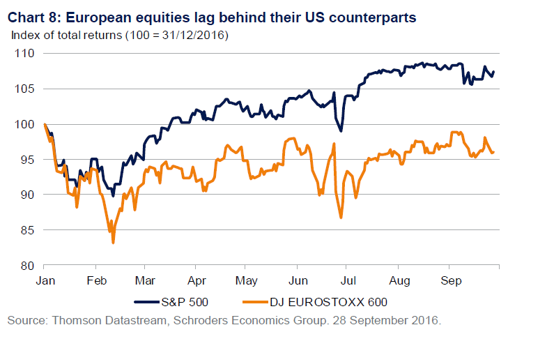 us-vs-european-stocks-performance