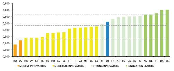 european-innovation-scorecard-2016