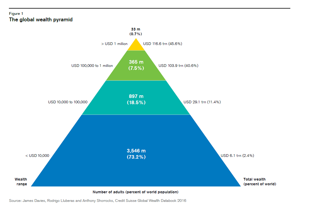 global-wealth-pyramid-2016