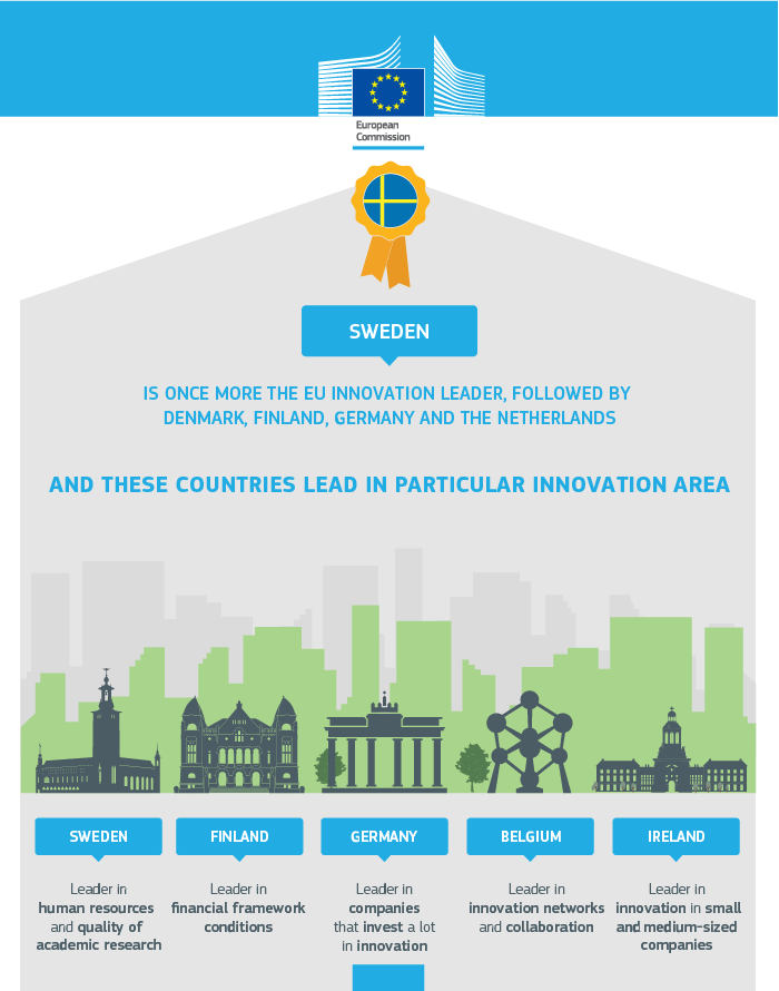 infographic-eu-innovation-scorecard-2016