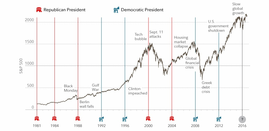 sp-500-growth-during-us-presidents-terms