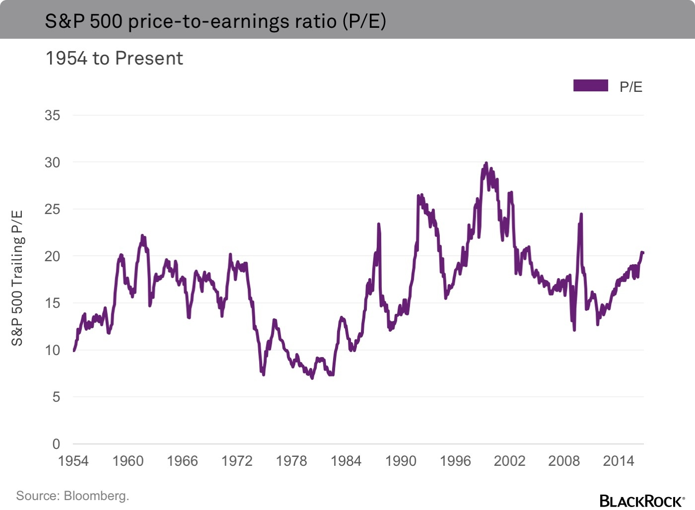 sp500-pe-ratio-1954-to-2016
