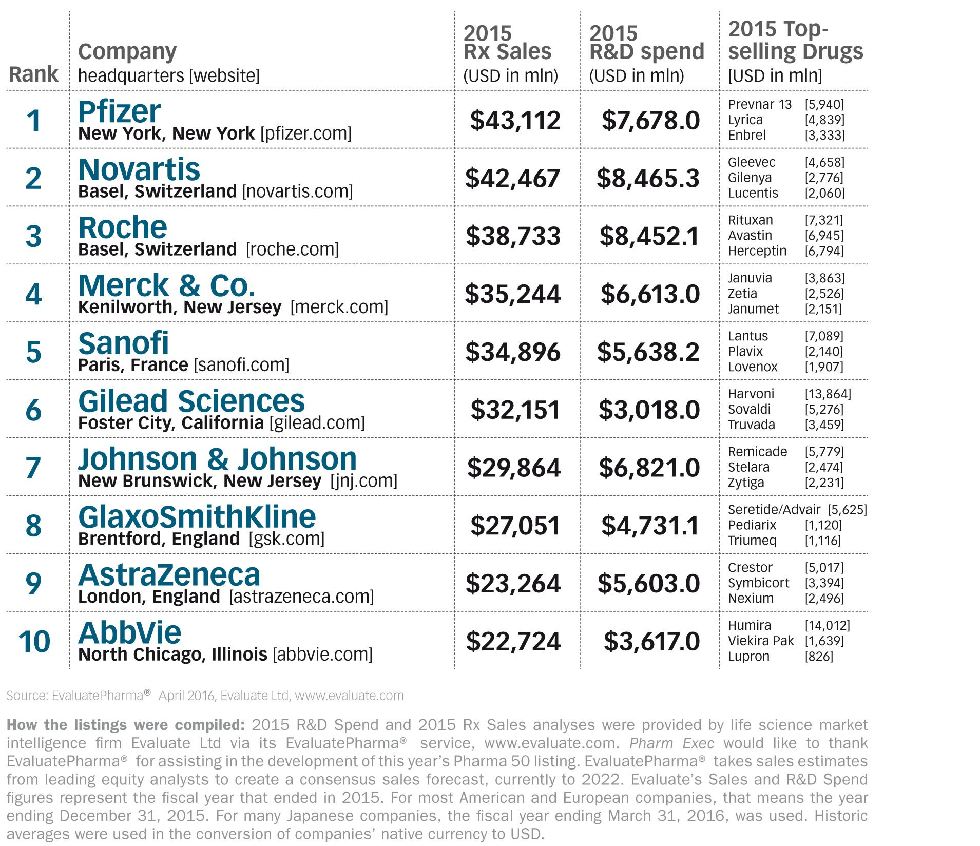 top-50-global-pharma-firms-tabe-1