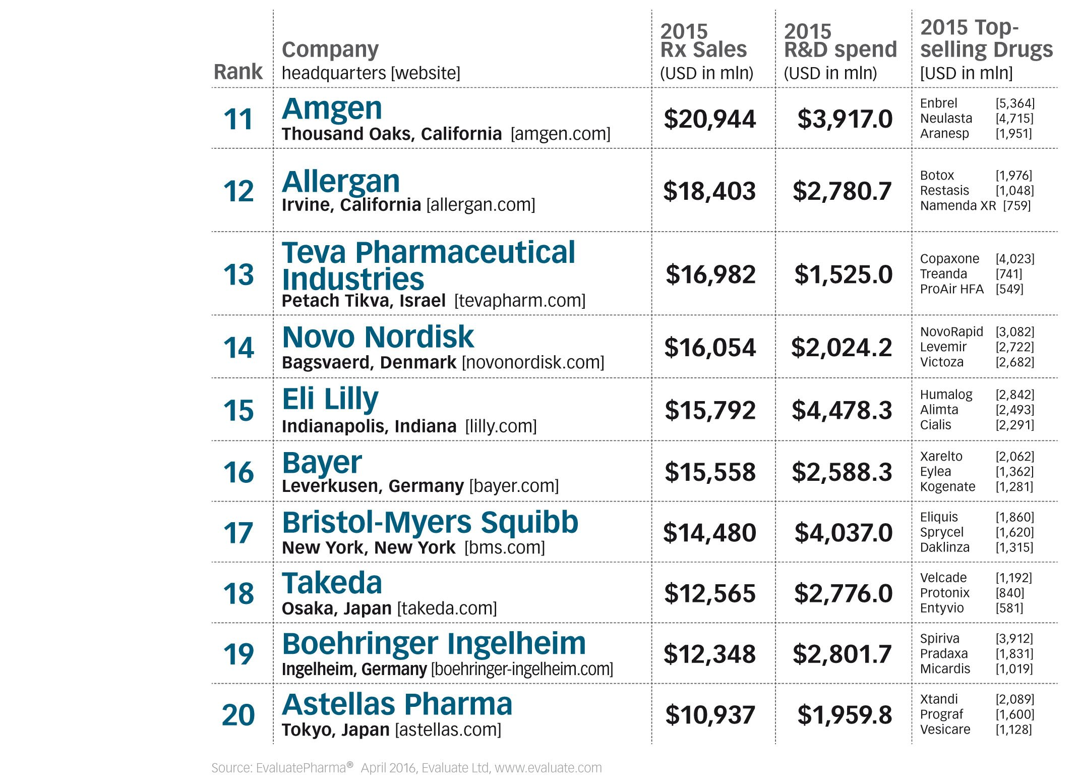 top-50-global-pharma-firms-tabe-2