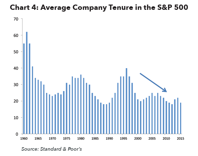 average-company-tenure-in-the-sp-500-chart