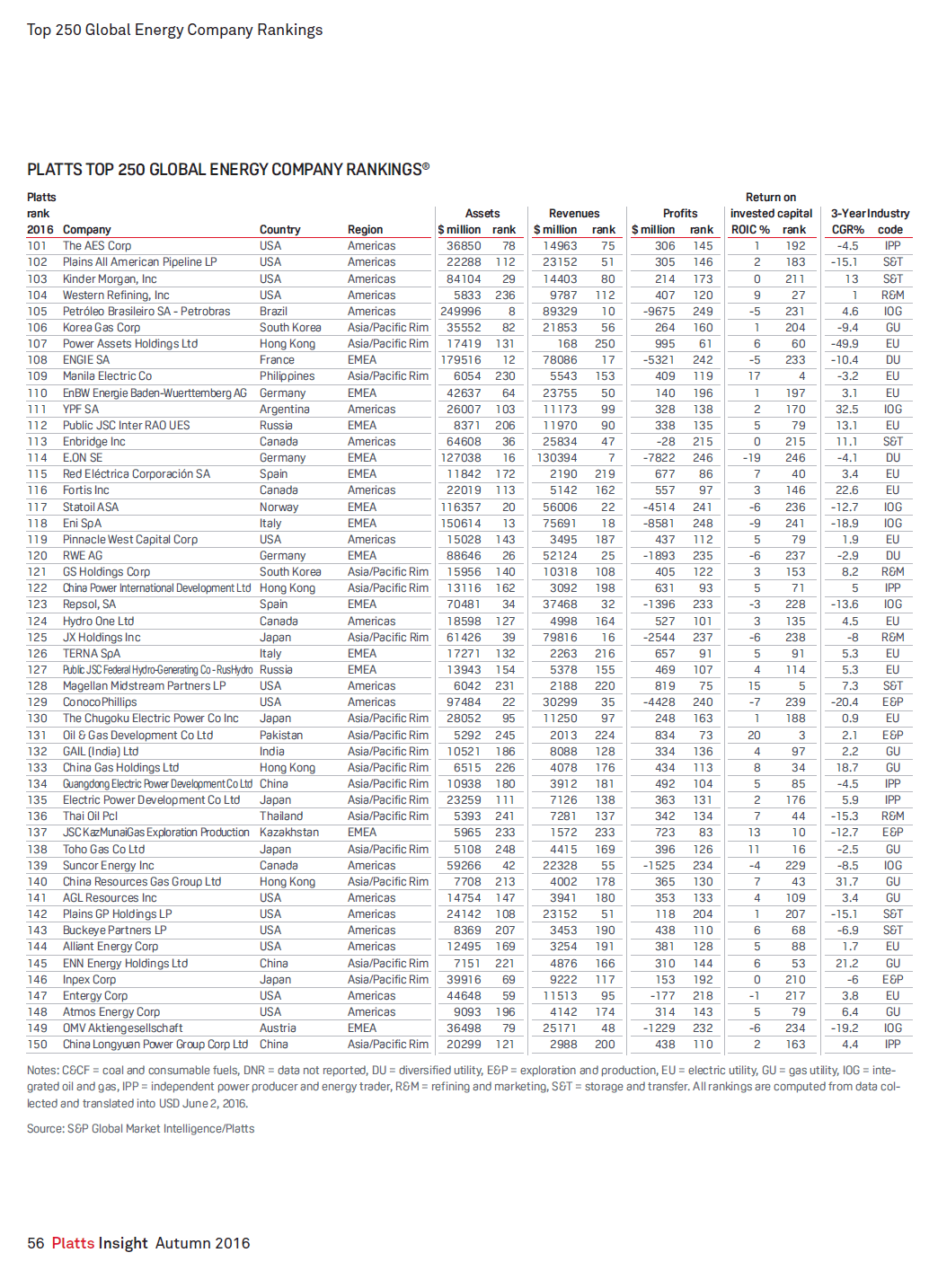 platts-top-250-energy-firms-2016-page-3