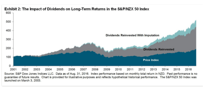 sp-nzx-50-index-long-term-returns-with-dividend-reinvested