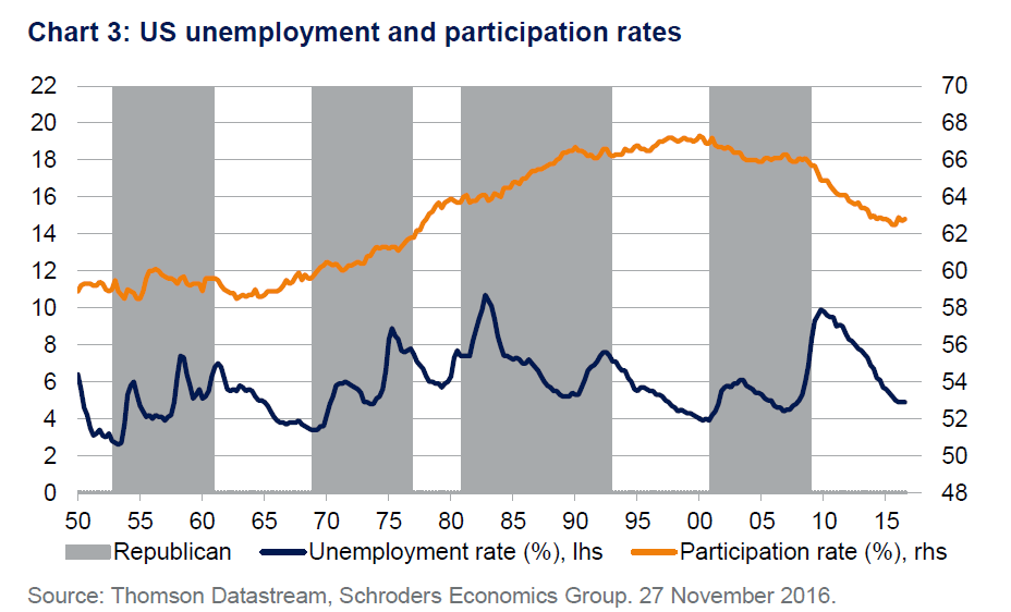 unemployment-rate-vs-labor-force-participation-rates