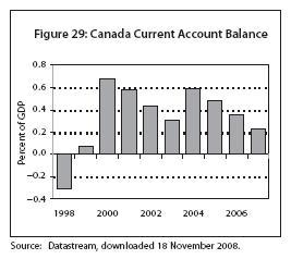 Canada Current Account