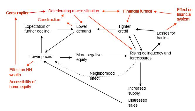 US Housing Loop and Financial Linkage