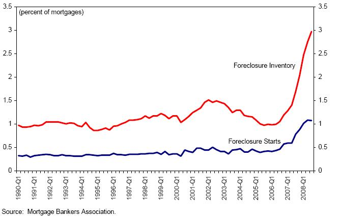 US Foreclosures Rate