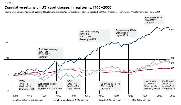 US Equity Reurns