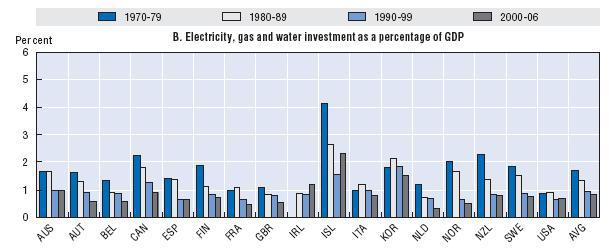 OECD Infrastructure - Electricity