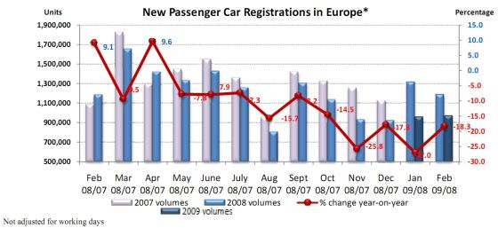 Car Registrations Europe