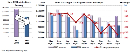 New Car Registrations in Europe