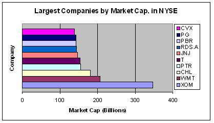 Largest Companies NYSE