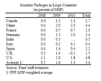 Stimulus Packages by Country