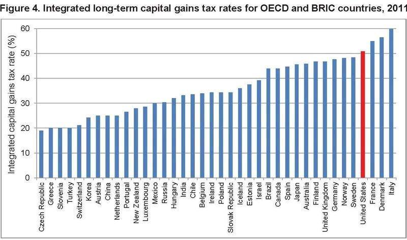 International Capital Gains Tax Rate Comparison 2011
