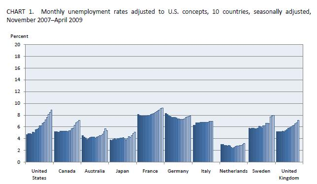 Unemployment rates in USA and Europe Comparison