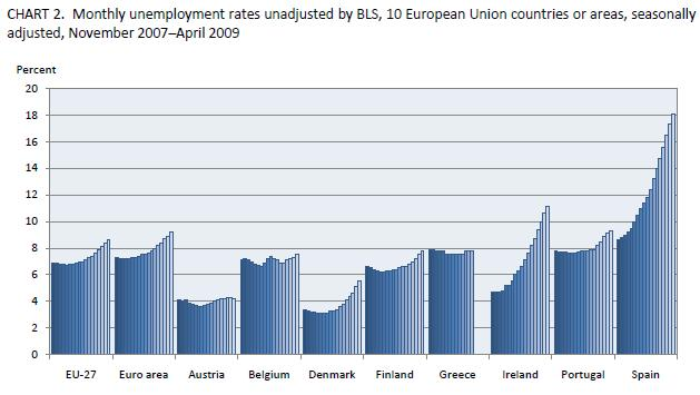 Unemploymnet rates in European COuntries