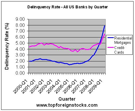 Delinquency-Rate-on-Residential- Mortgages-Credit Cards
