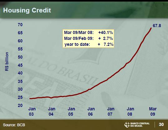 Brazil Housing Loan Growth