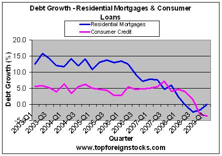 Debt-Growth-for-Residential-Mortgages-Consumer Loans