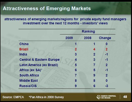 Brazil Attractive market