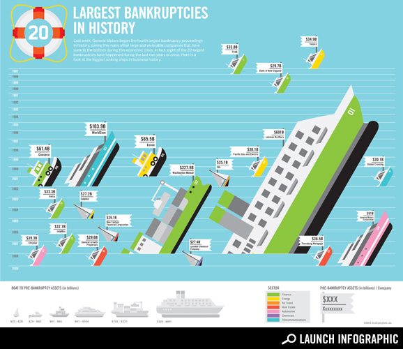 Chart: The Largest Bankruptcies in History