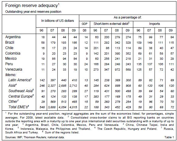 Foreign Exchange Reserves of LAtin America