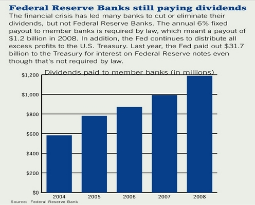 Federal Reserve Banks Pay Annual 6% Fixed Dividend