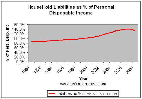 Household-Debt-Laibilities