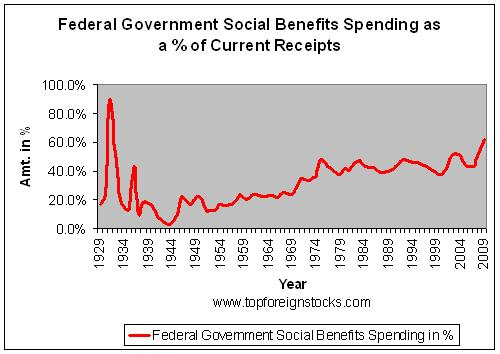 Federal-Government-Spending-on-Social-Benefits