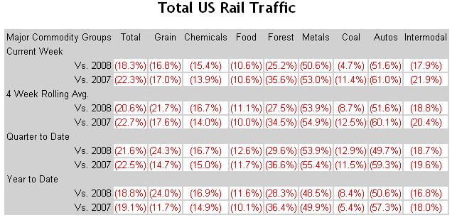 US-Frieght-Traffic-Chart