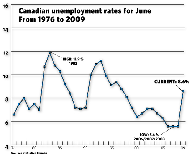 Unemployment Rate in Canada
