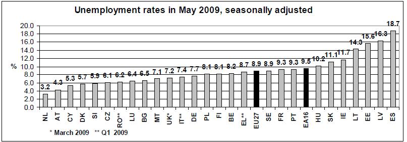 EU-Unemployment-Rate-May-2009