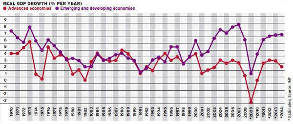 GDP-Growth-Devloped-Vs.-Emerging-Economies