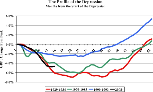 UK-Current-Recession-Depression