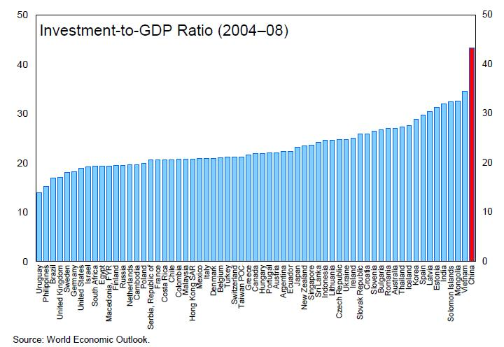 China-Investment-Rate