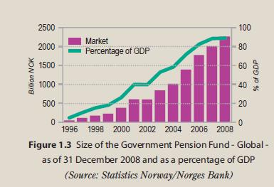 Government Pension Fund – Global