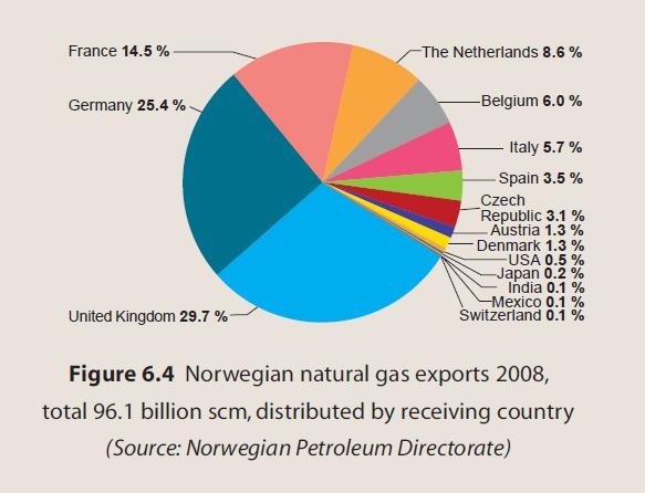 Norway-Top-Natural-Gas-Exports