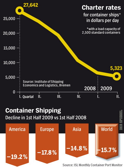 Shipping-Collapse