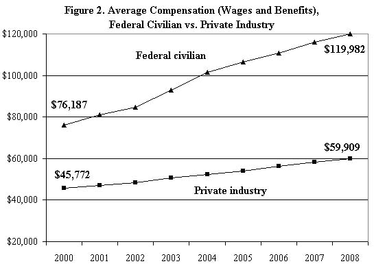 Federal-workers-pay
