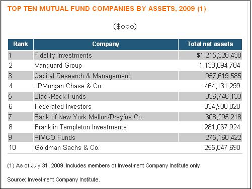 Top-10-US-mutual-funds