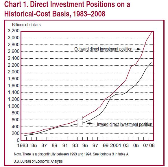 Histroical-FDI-Investments