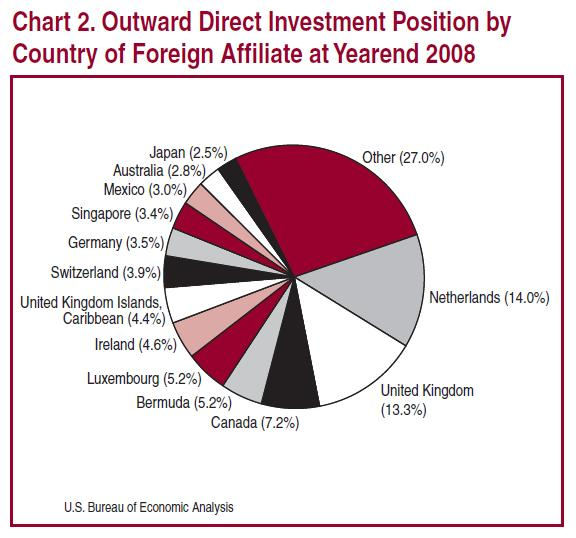 US-Investments-by-Country