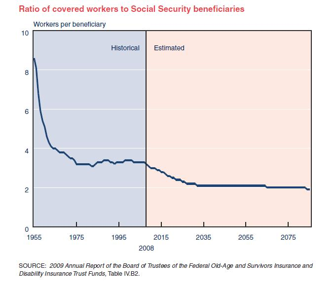 Worker-Retired-Ratio